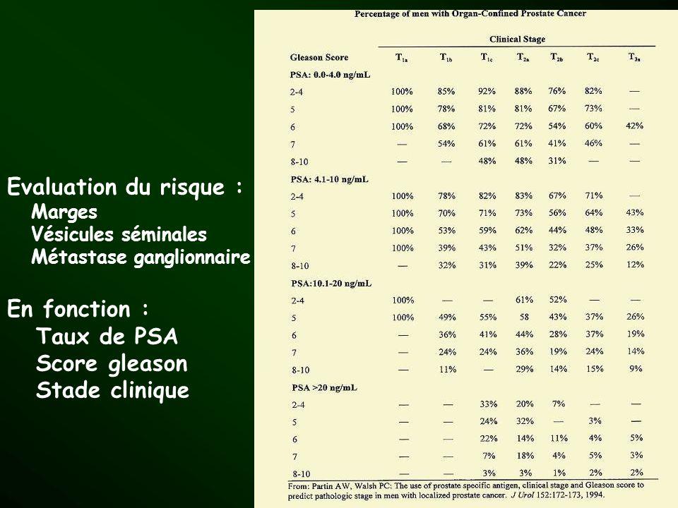 Evaluation du risque : En fonction : Taux de PSA Score gleason