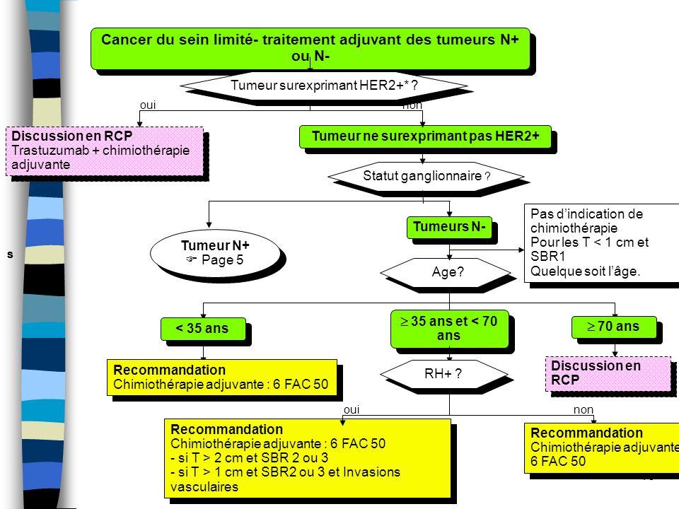Cancer du sein limité- traitement adjuvant des tumeurs N+ ou N-