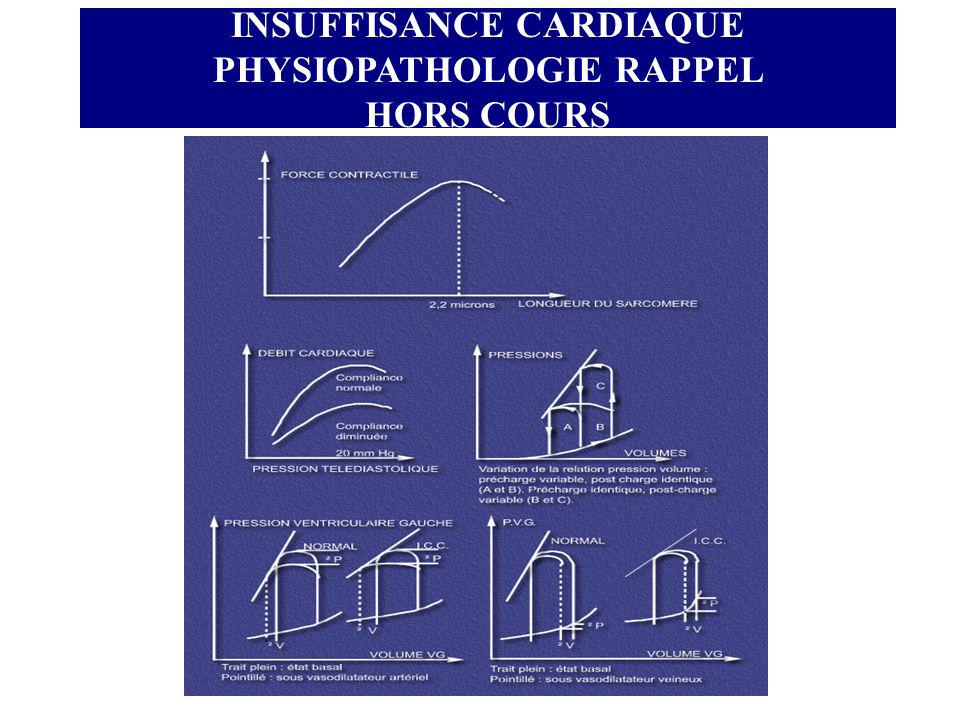 INSUFFISANCE CARDIAQUE PHYSIOPATHOLOGIE RAPPEL