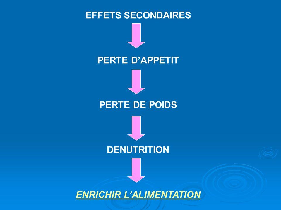 ENRICHIR L'ALIMENTATION