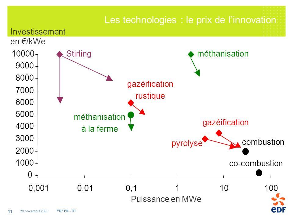Les technologies : le prix de l'innovation