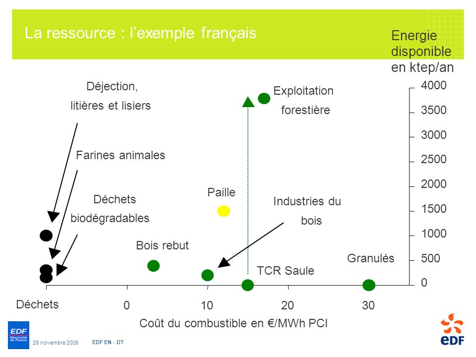 La ressource : l'exemple français