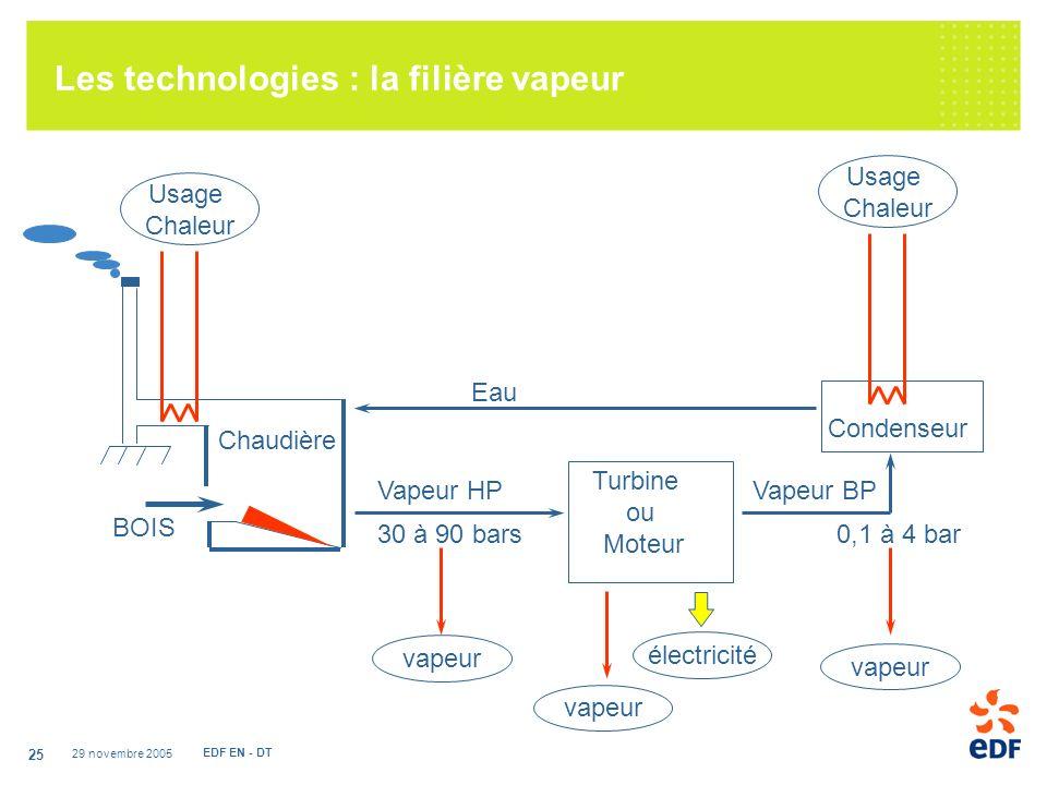 Les technologies : la filière vapeur