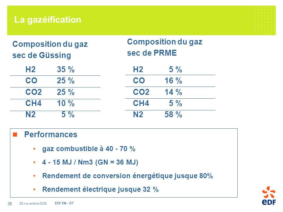 La gazéification Composition du gaz sec de PRME