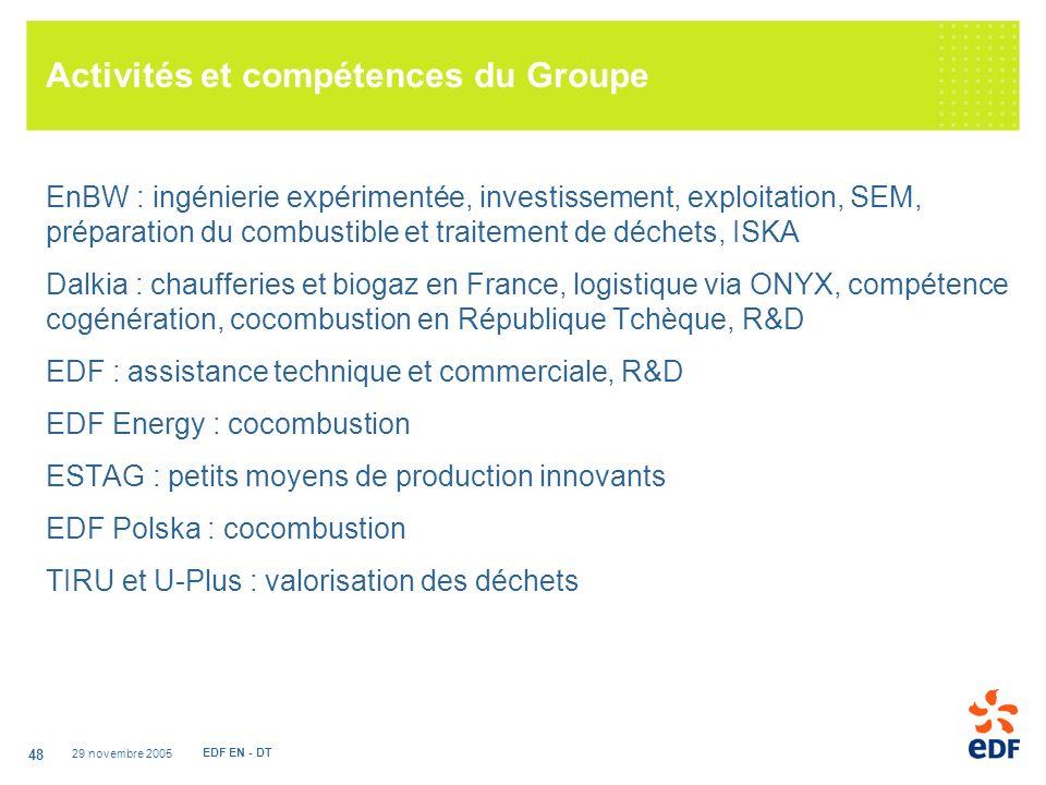 Activités et compétences du Groupe