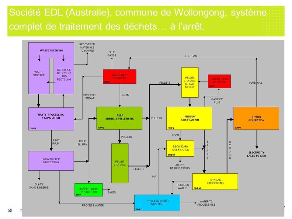 Société EDL (Australie), commune de Wollongong, système complet de traitement des déchets… à l'arrêt.