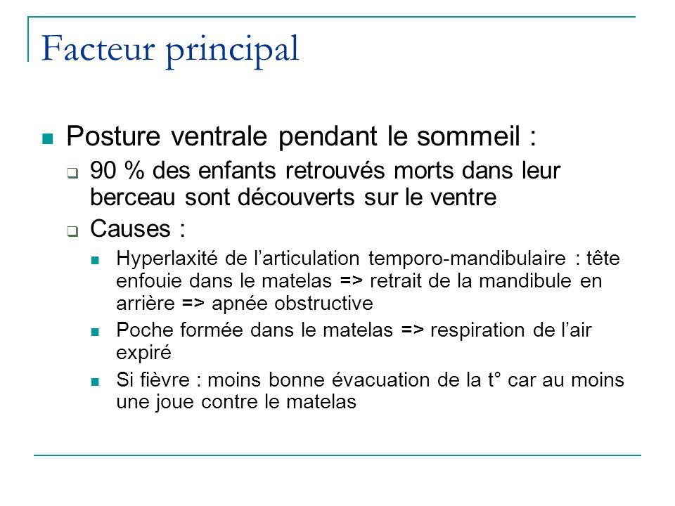 Facteur principal Posture ventrale pendant le sommeil :