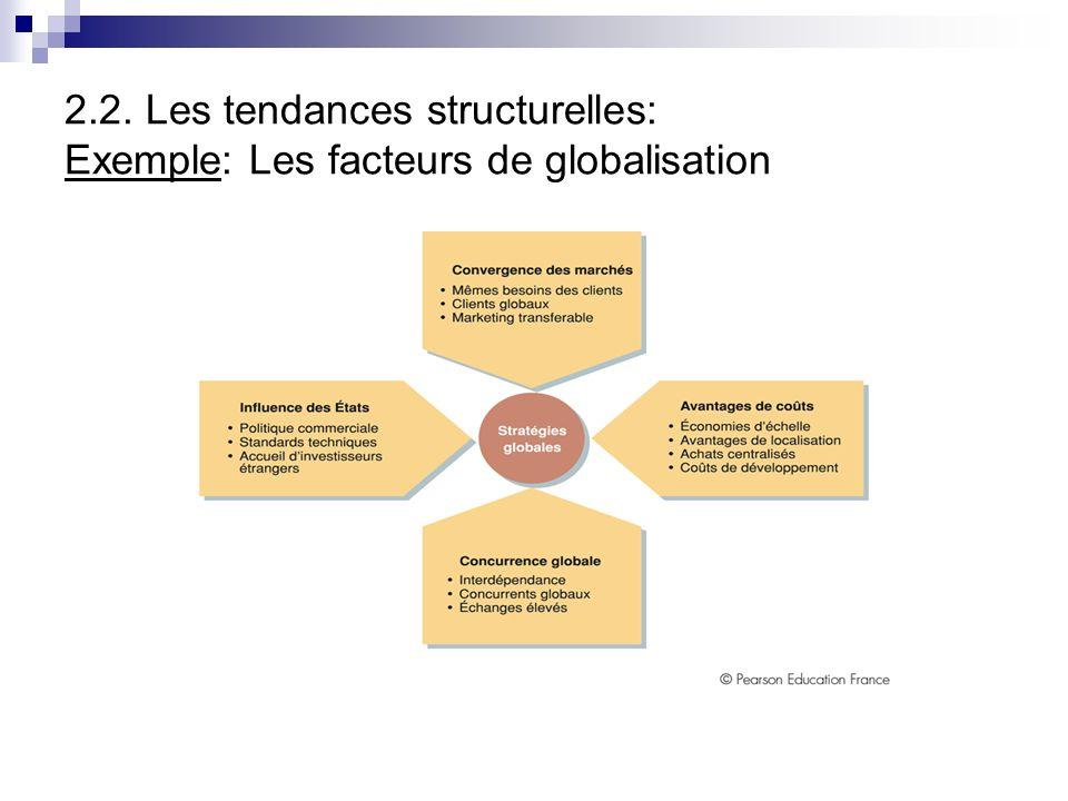 2.2. Les tendances structurelles: Exemple: Les facteurs de globalisation