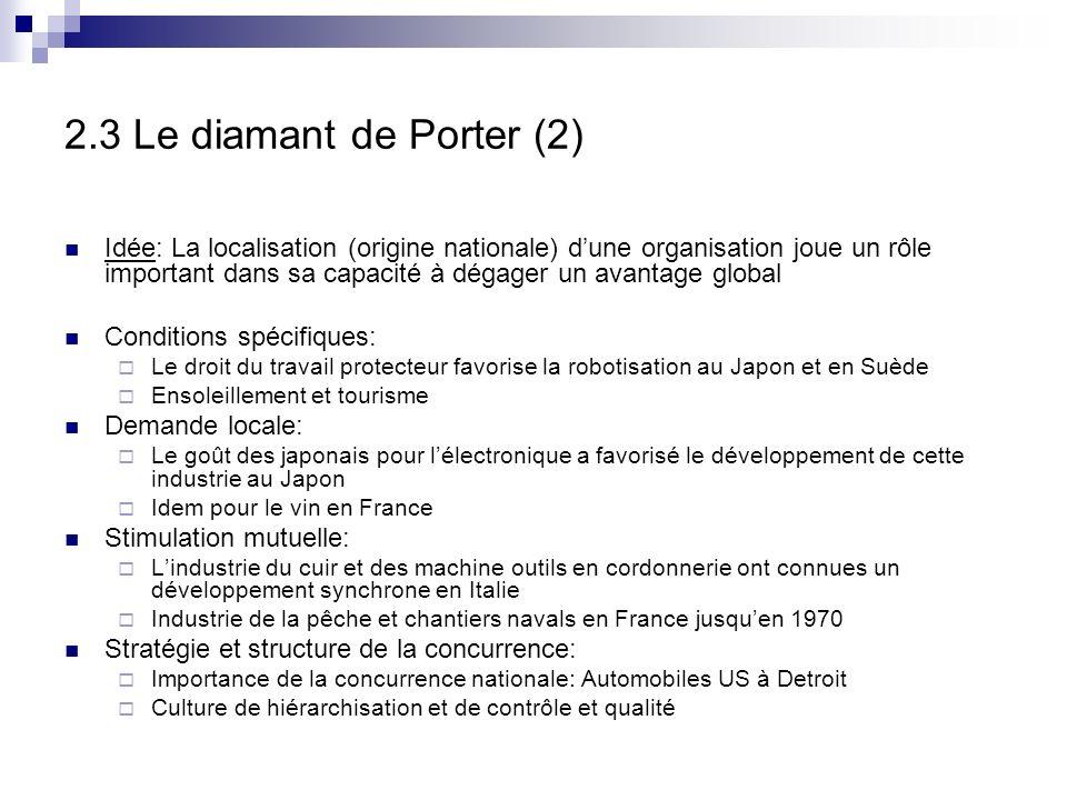 2.3 Le diamant de Porter (2)