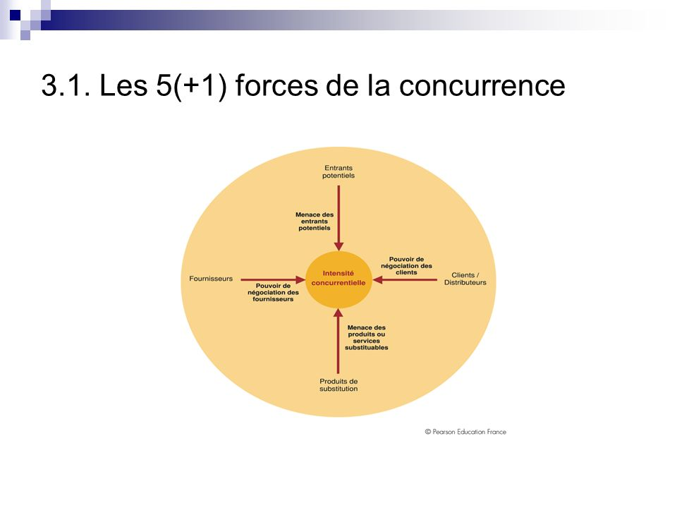 3.1. Les 5(+1) forces de la concurrence