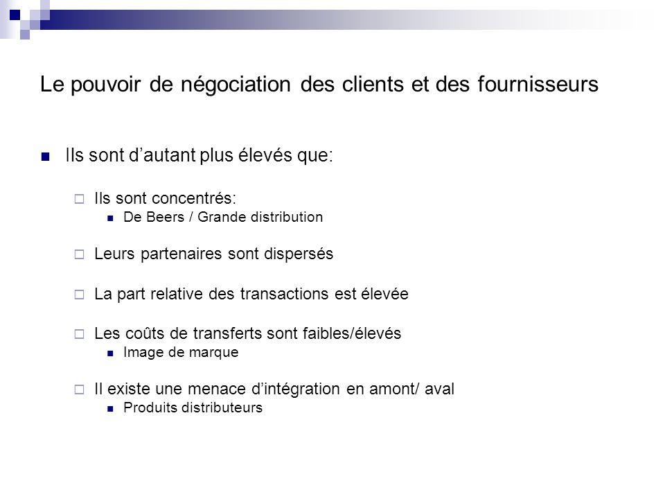 Le pouvoir de négociation des clients et des fournisseurs