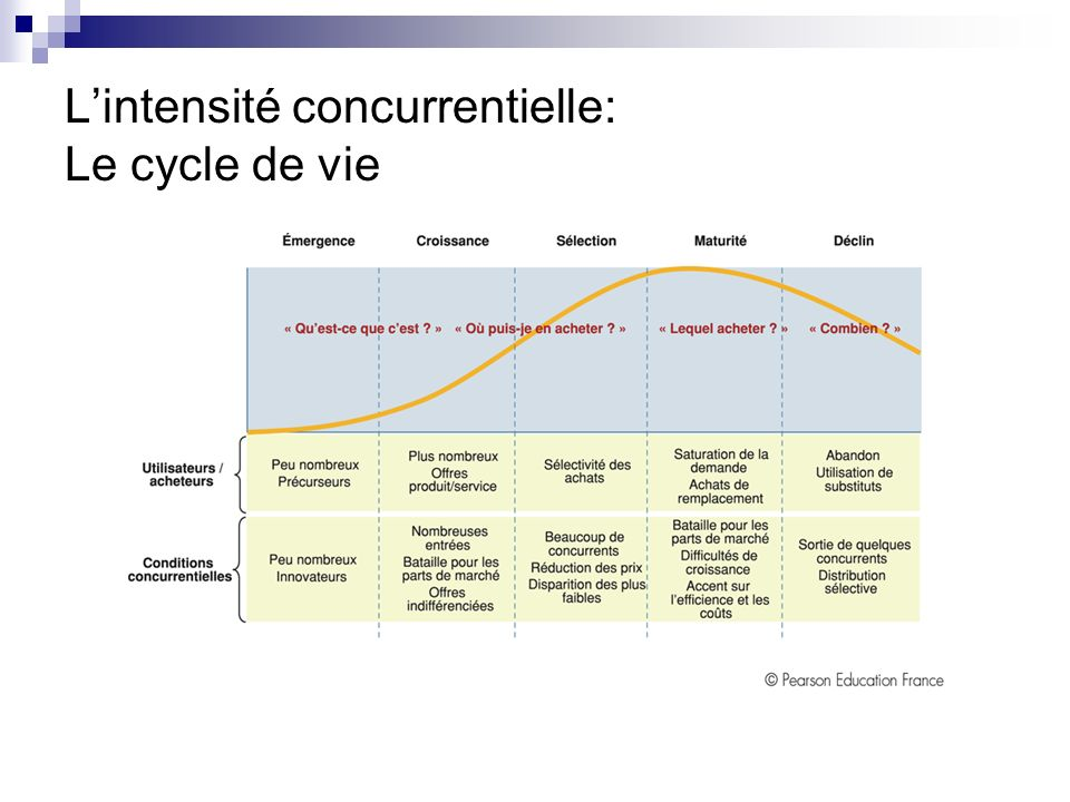 L'intensité concurrentielle: Le cycle de vie