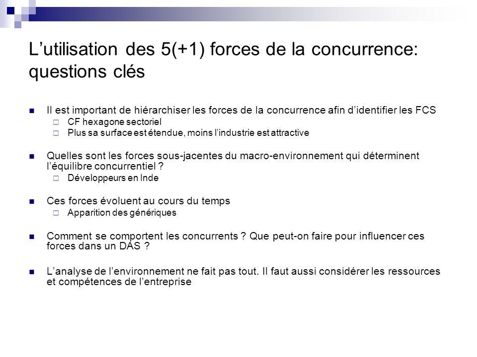 L'utilisation des 5(+1) forces de la concurrence: questions clés