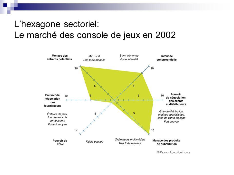 L'hexagone sectoriel: Le marché des console de jeux en 2002