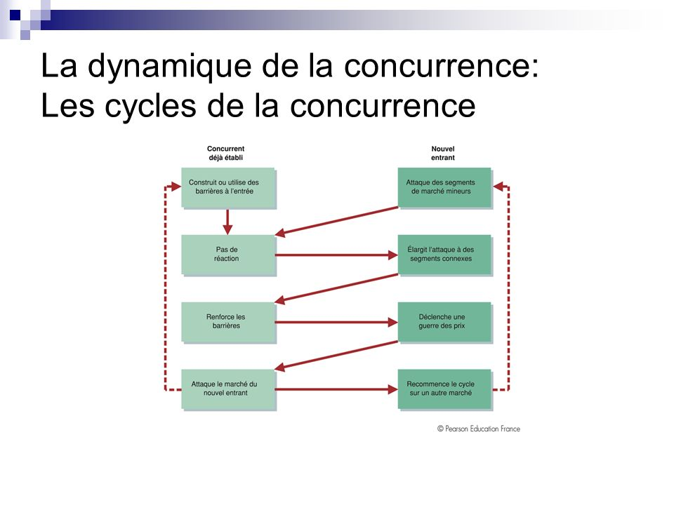 La dynamique de la concurrence: Les cycles de la concurrence
