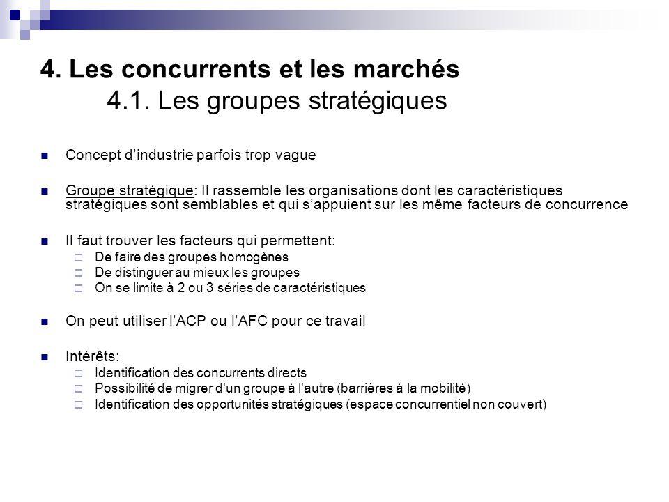 4. Les concurrents et les marchés 4.1. Les groupes stratégiques
