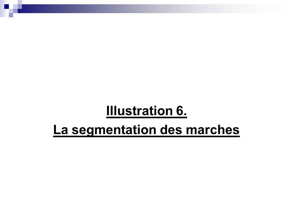 La segmentation des marches