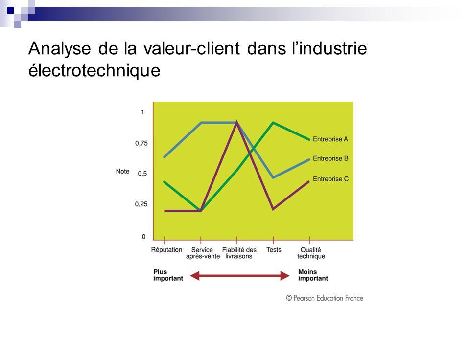Analyse de la valeur-client dans l'industrie électrotechnique