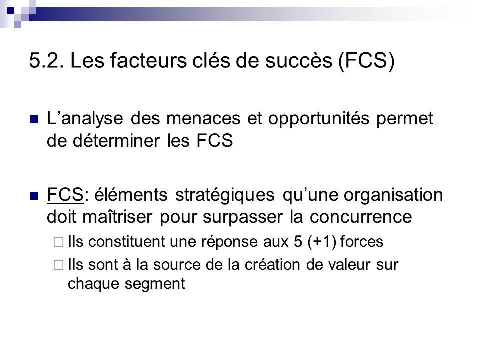 5.2. Les facteurs clés de succès (FCS)