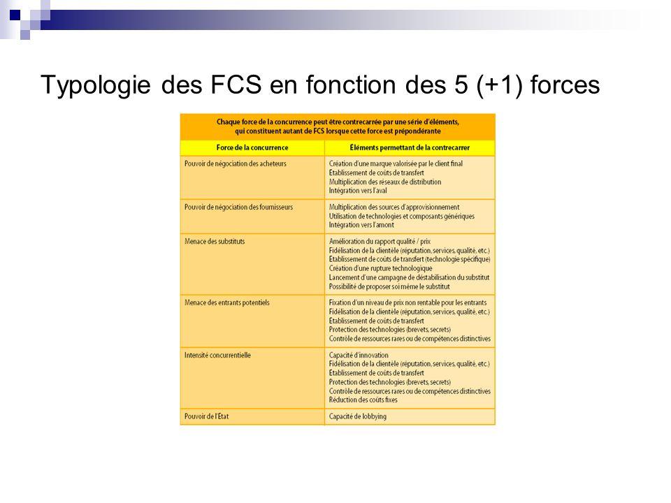 Typologie des FCS en fonction des 5 (+1) forces