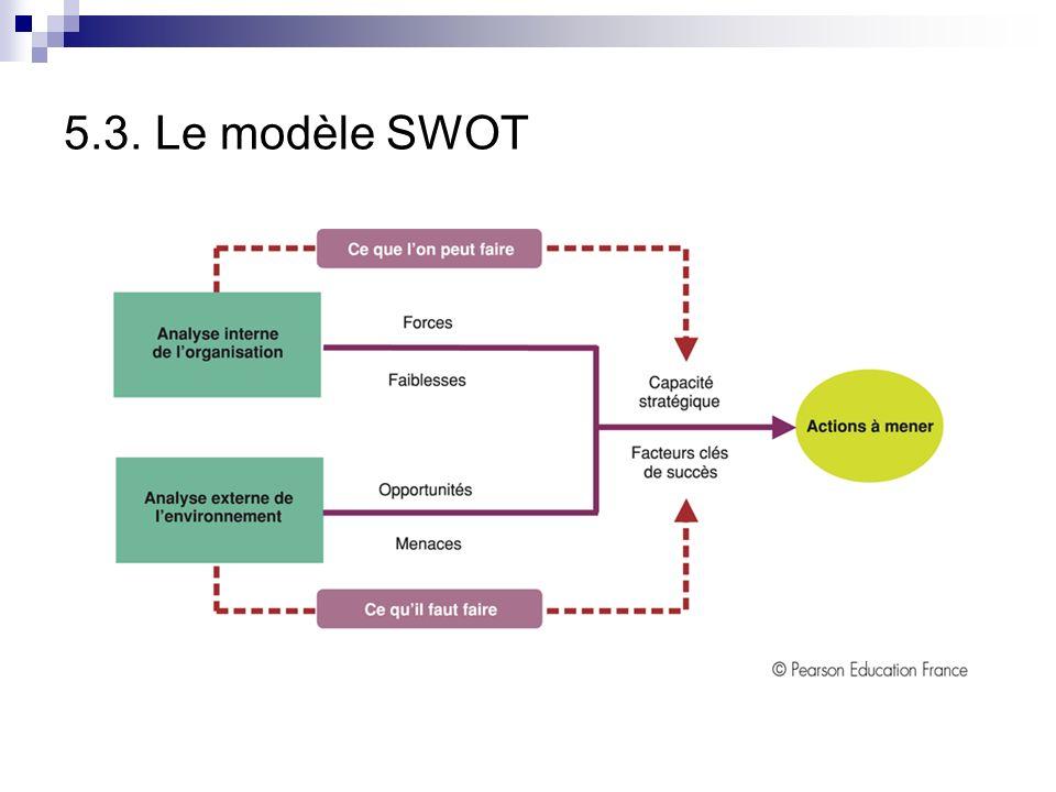 5.3. Le modèle SWOT