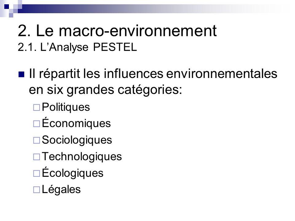 2. Le macro-environnement 2.1. L'Analyse PESTEL