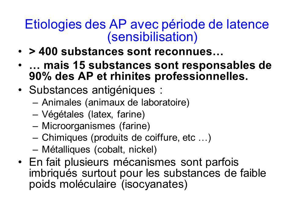 Etiologies des AP avec période de latence (sensibilisation)