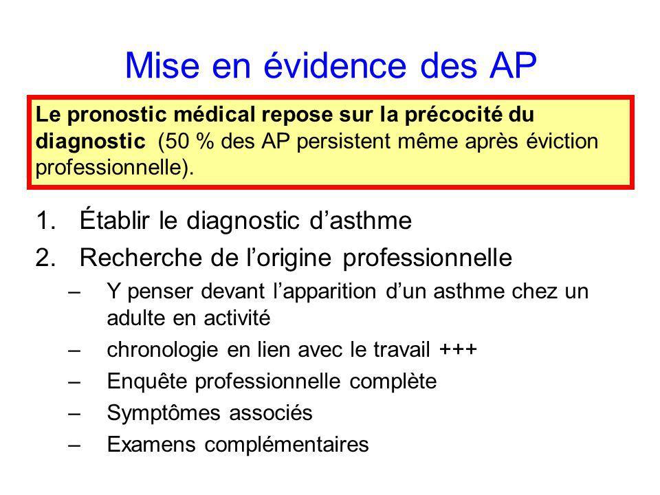 Mise en évidence des AP Établir le diagnostic d'asthme