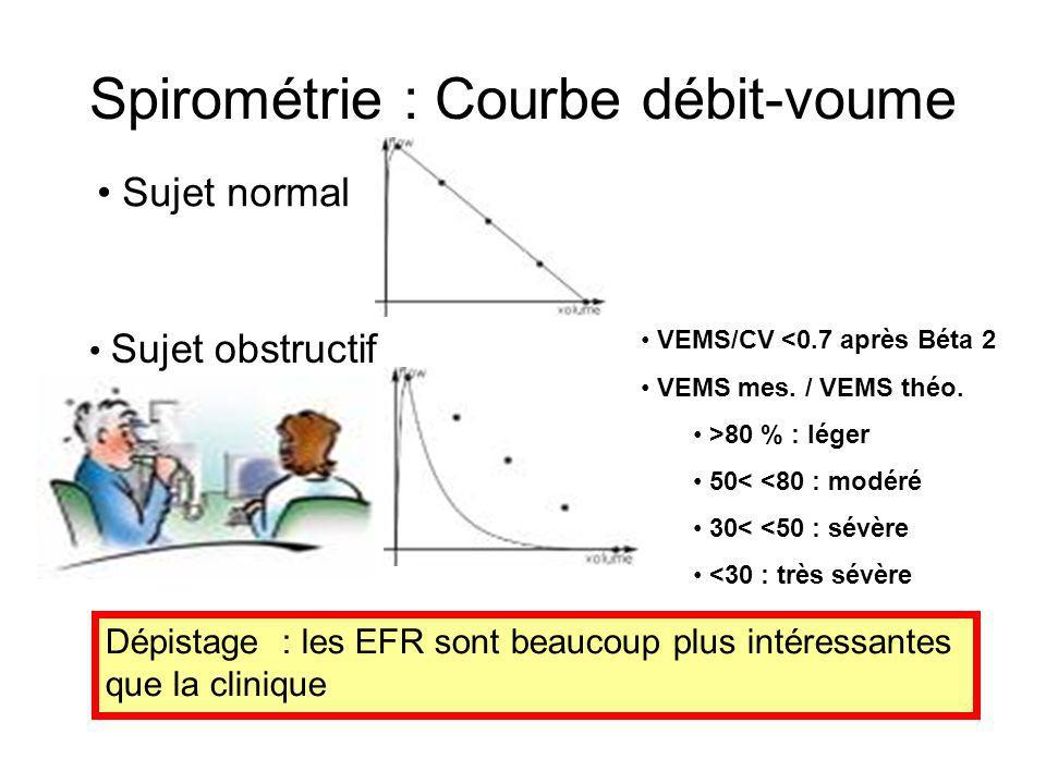 Spirométrie : Courbe débit-voume