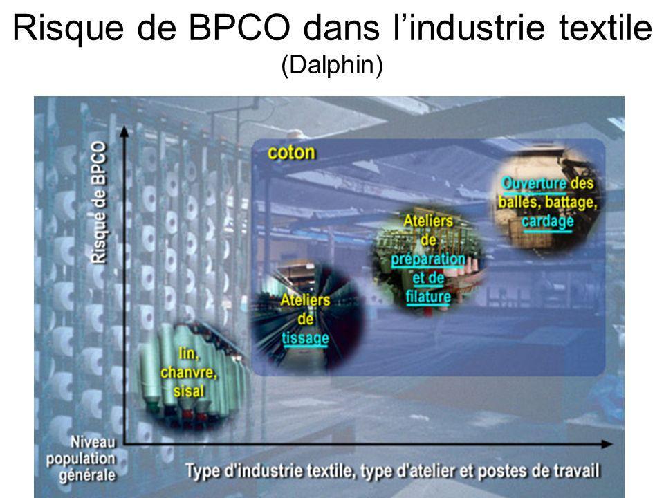 Risque de BPCO dans l'industrie textile (Dalphin)
