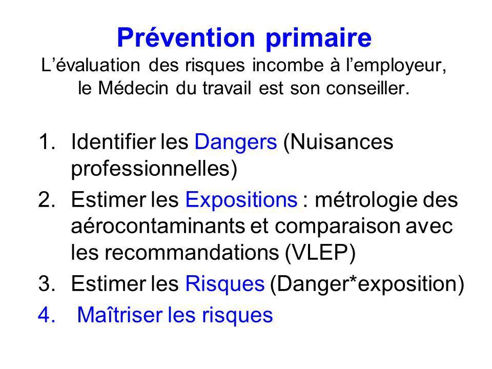 Prévention primaire L'évaluation des risques incombe à l'employeur, le Médecin du travail est son conseiller.