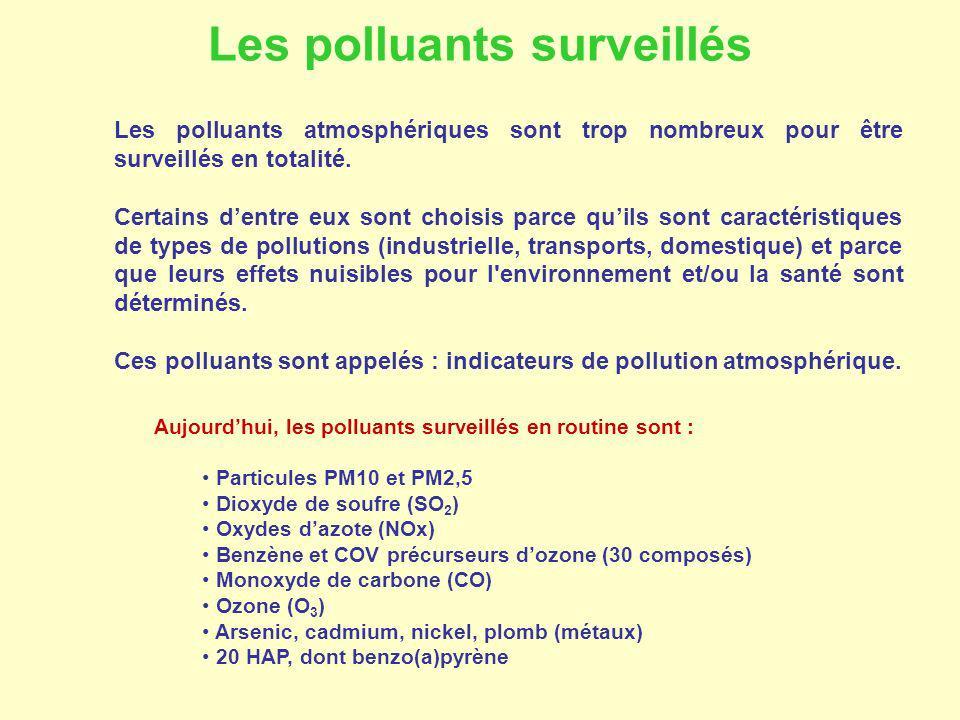 Les polluants surveillés