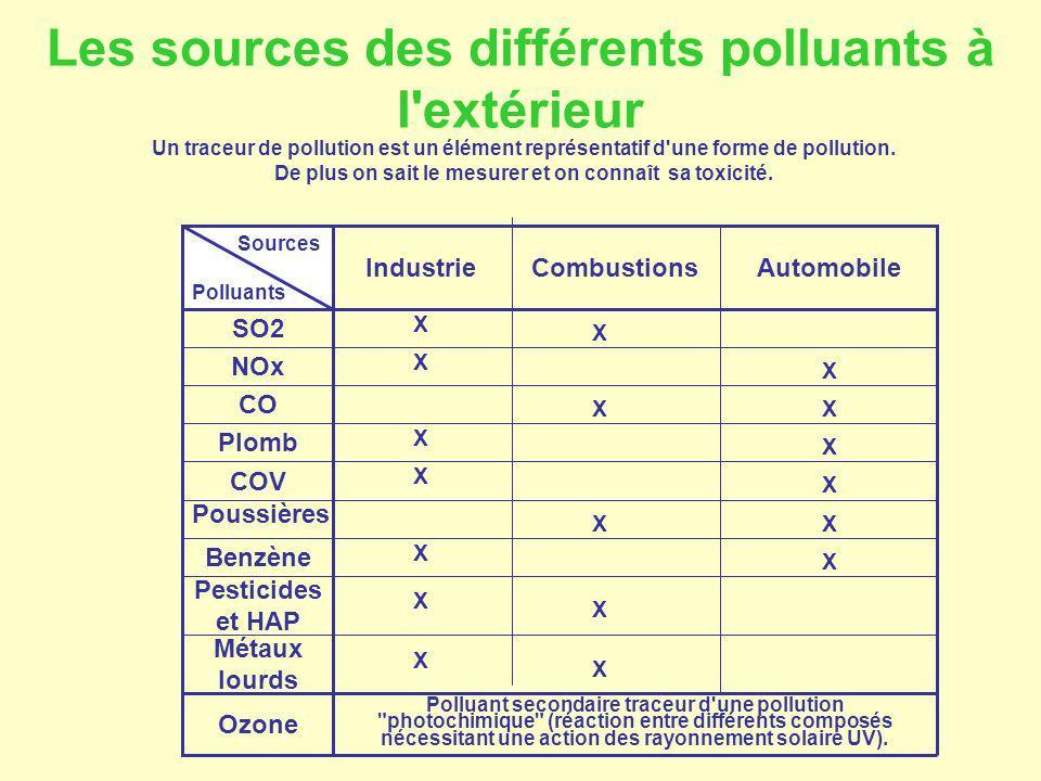 Les sources des différents polluants à l extérieur