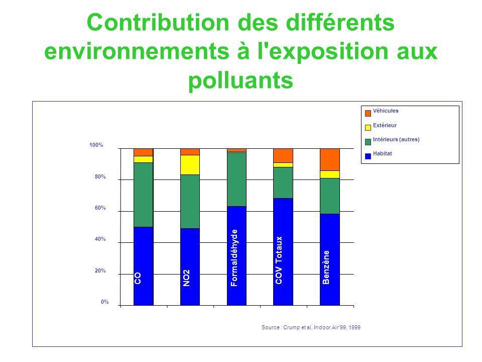 Contribution des différents environnements à l exposition aux polluants