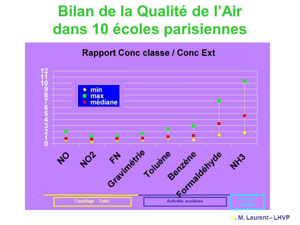 Bilan de la Qualité de l'Air dans 10 écoles parisiennes