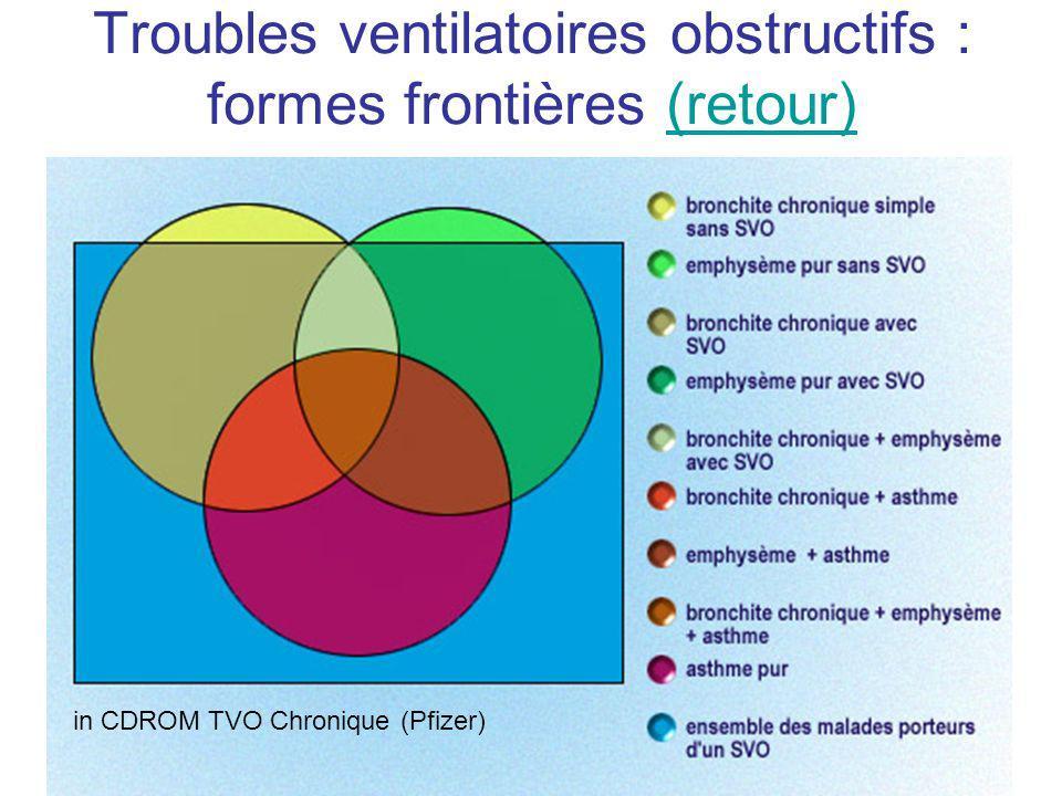 Troubles ventilatoires obstructifs : formes frontières (retour)