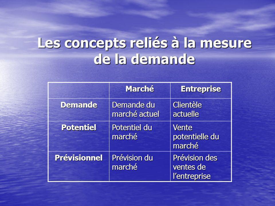 Les concepts reliés à la mesure de la demande