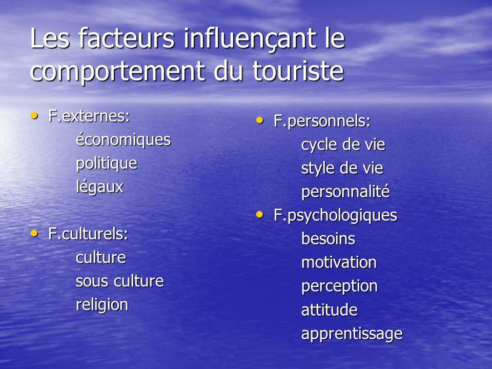 Les facteurs influençant le comportement du touriste