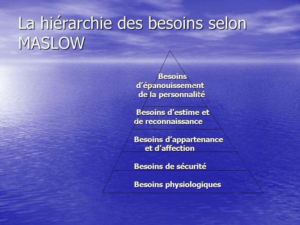 La hiérarchie des besoins selon MASLOW