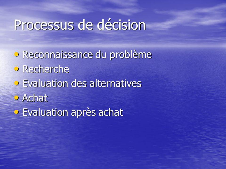 Processus de décision Reconnaissance du problème Recherche