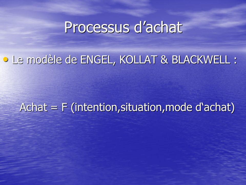 Processus d'achat Le modèle de ENGEL, KOLLAT & BLACKWELL :
