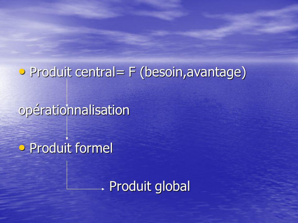 Produit central= F (besoin,avantage)