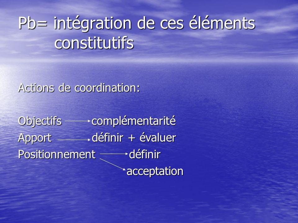 Pb= intégration de ces éléments constitutifs