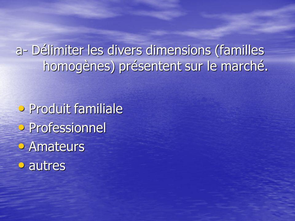 a- Délimiter les divers dimensions (familles homogènes) présentent sur le marché.