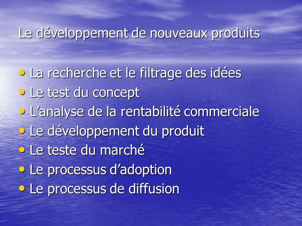Le développement de nouveaux produits