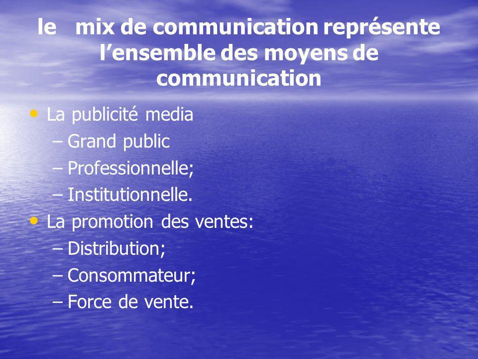 le mix de communication représente l'ensemble des moyens de communication
