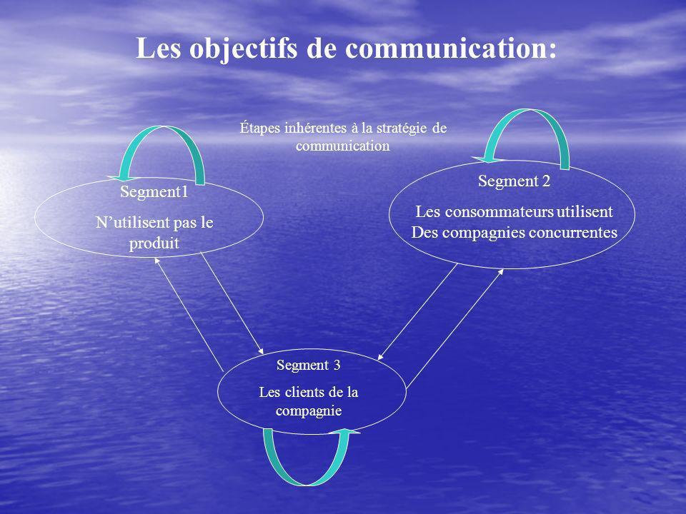 Les objectifs de communication: