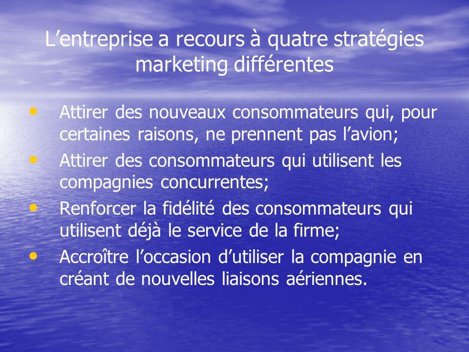 L'entreprise a recours à quatre stratégies marketing différentes