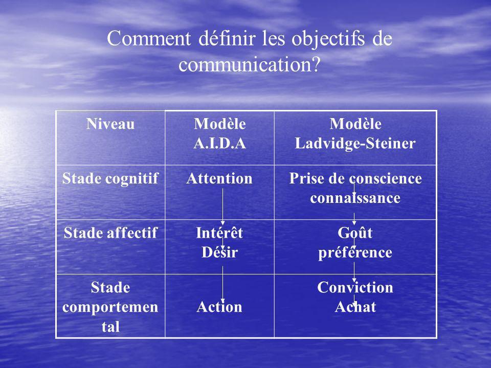 Comment définir les objectifs de communication