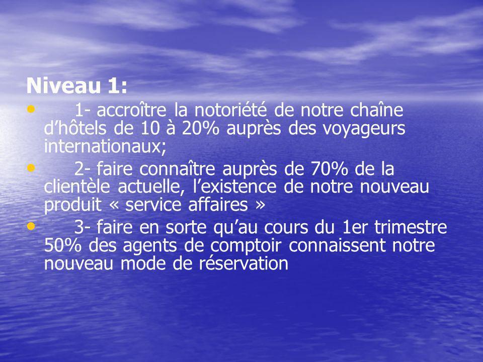 Niveau 1: 1- accroître la notoriété de notre chaîne d'hôtels de 10 à 20% auprès des voyageurs internationaux;